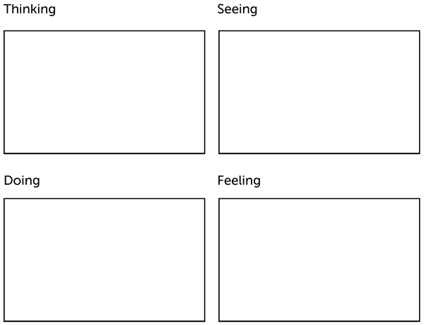 Empathy Map Showing the Four Quadrants