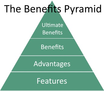 The Benefits Pyramid - Difference Between Features and Benefits